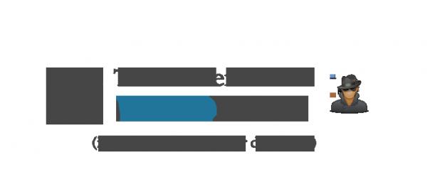 Testa säkerheten wordpress
